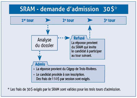 systeme-3-tours SRAM