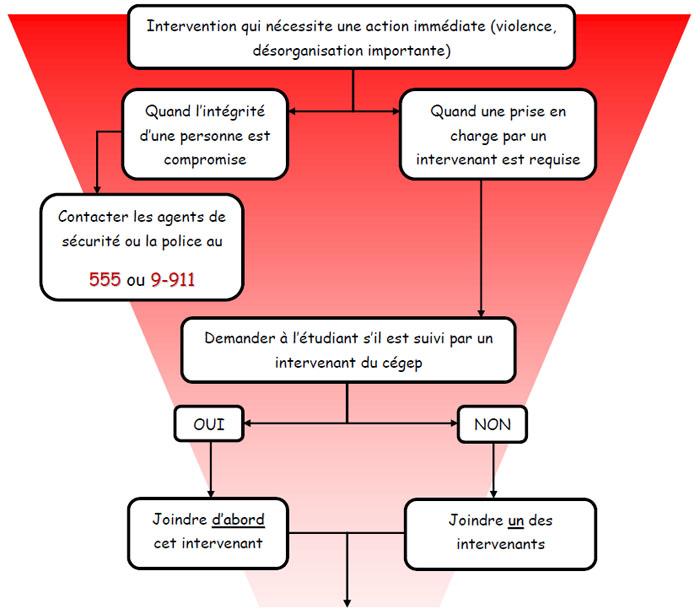 Schéma d'urgence psychosociale