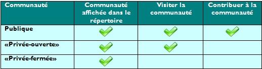 tableau_communaute